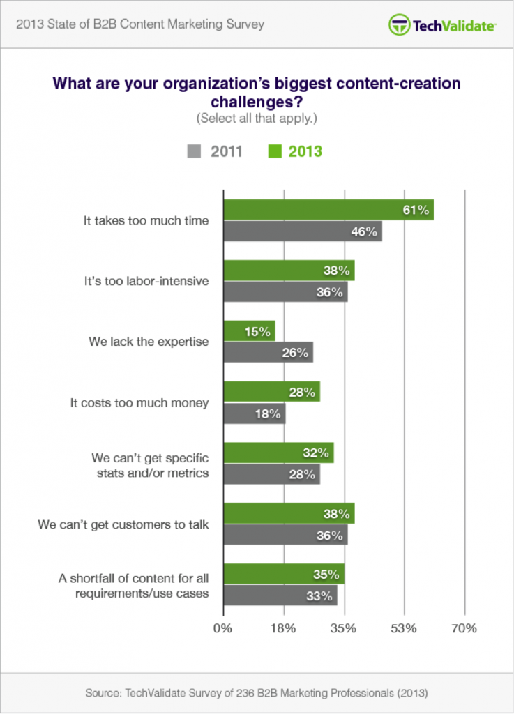 What are your organization's biggest content-creation challenges? Chart